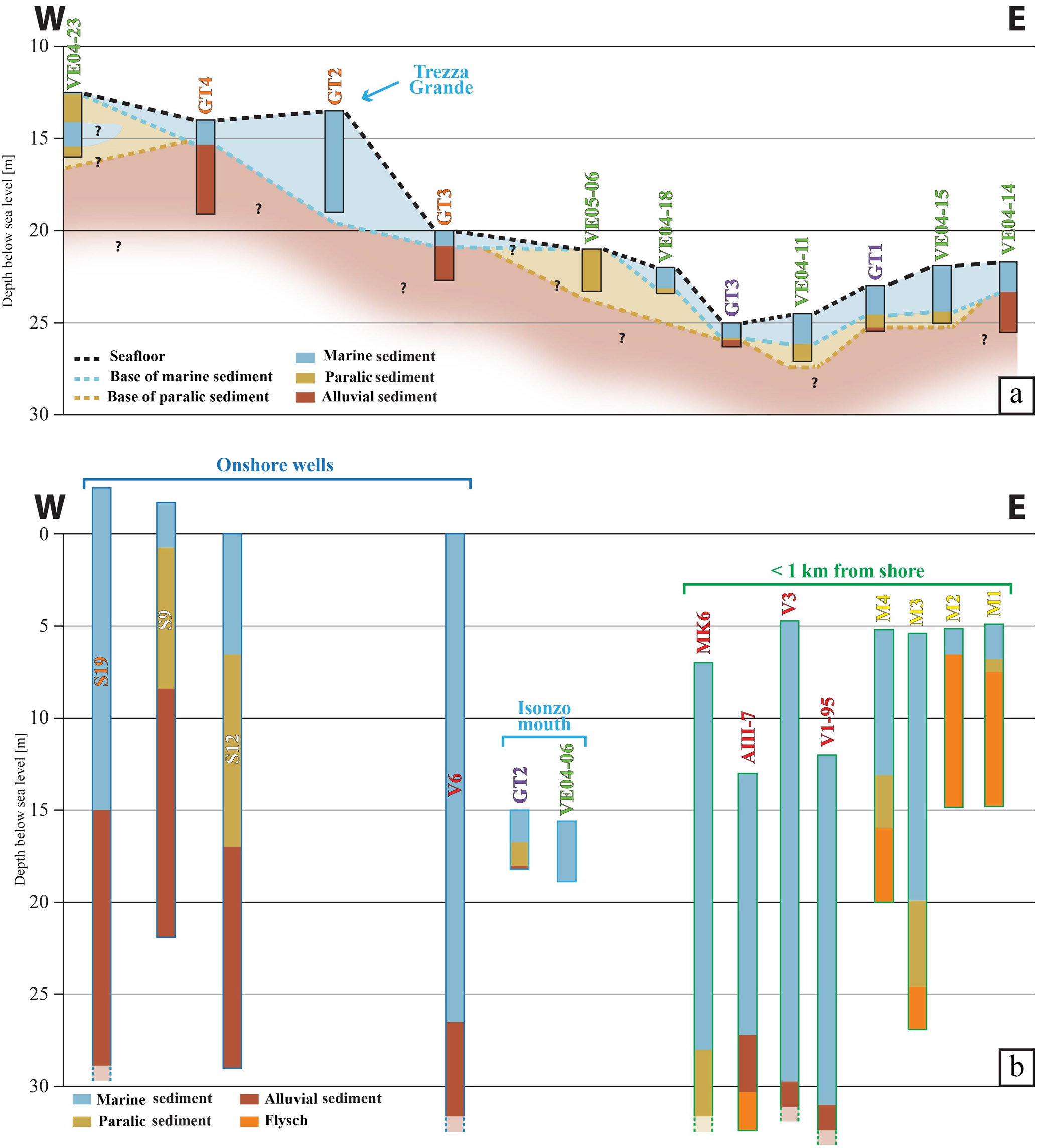 ESSD - Thickness of marine Holocene sediment in the Gulf of
