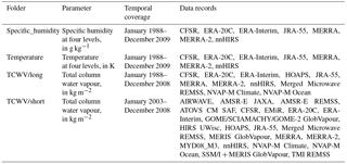ESSD - The GEWEX Water Vapor Assessment archive of water
