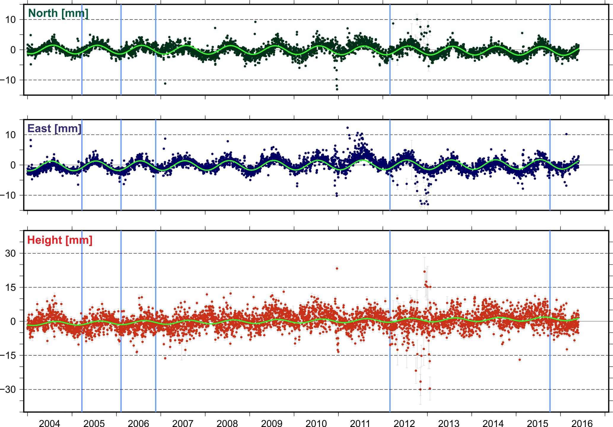 ESSD - Present-day surface deformation of the Alpine region inferred