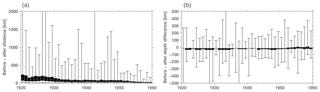 https://www.earth-syst-sci-data.net/10/1877/2018/essd-10-1877-2018-f08