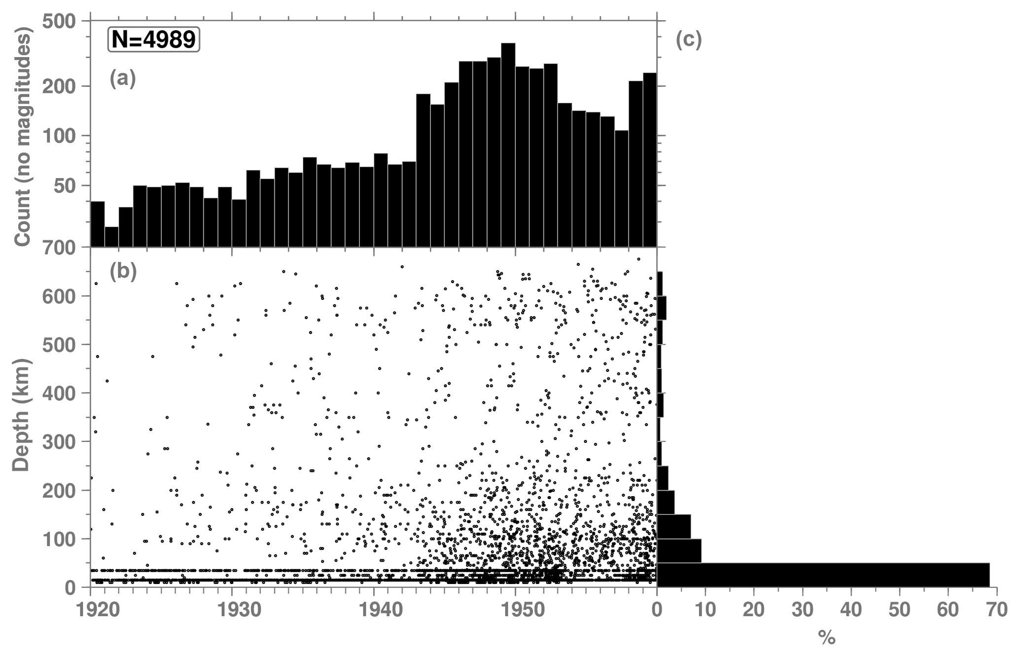 ESSD - The ISC-GEM Earthquake Catalogue (1904–2014): status