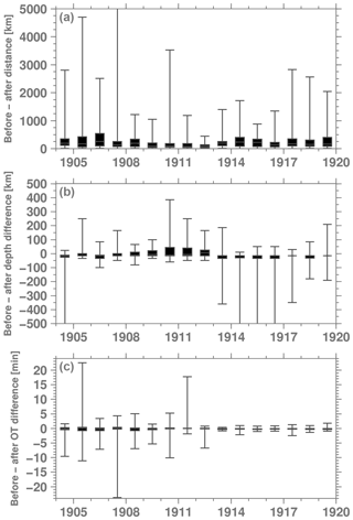 https://www.earth-syst-sci-data.net/10/1877/2018/essd-10-1877-2018-f17