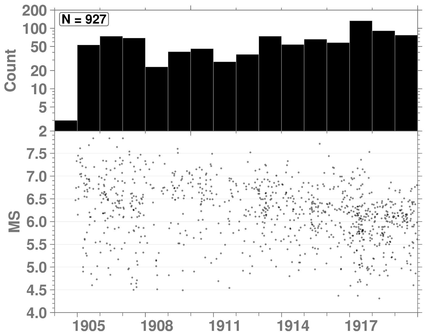 ESSD - The ISC-GEM Earthquake Catalogue (1904–2014): status after