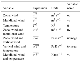 ESSD - Zonal-mean data set of global atmospheric reanalyses on