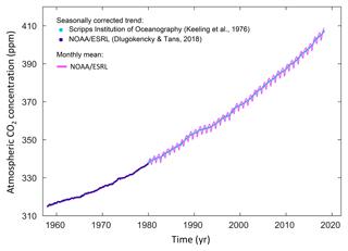 https://www.earth-syst-sci-data.net/10/2141/2018/essd-10-2141-2018-f01