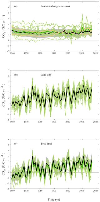 https://www.earth-syst-sci-data.net/10/2141/2018/essd-10-2141-2018-f06