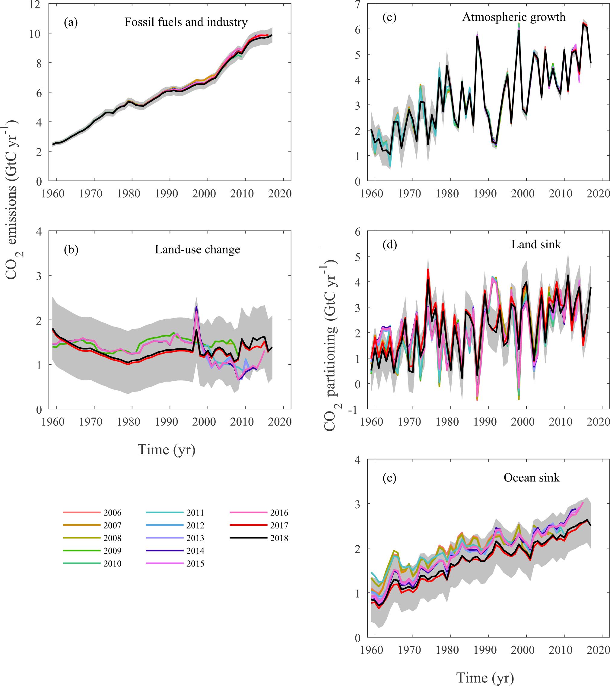 Science project Carbon dating na het daten voor 2 jaar