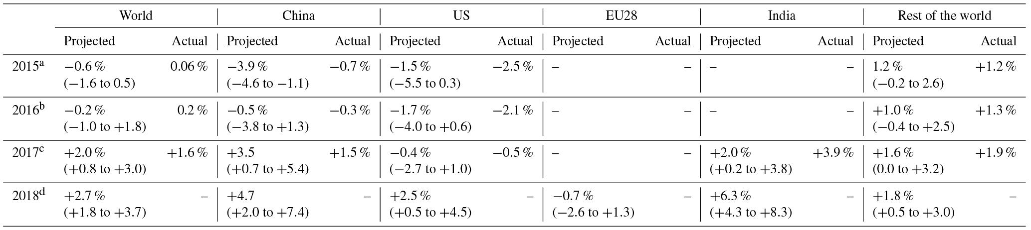 ESSD - Global Carbon Budget 2018