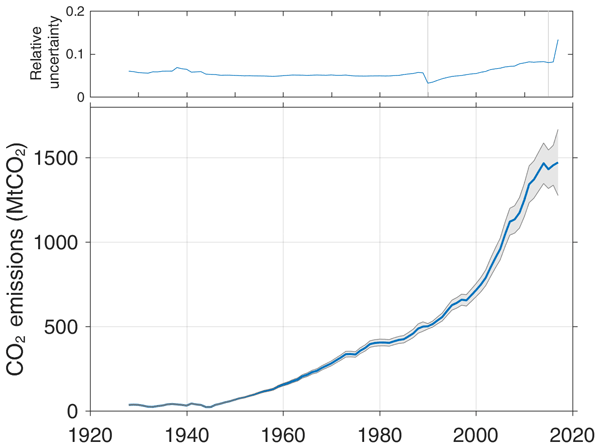ESSD - Global CO2 emissions from cement production, 1928–2017