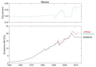 https://www.earth-syst-sci-data.net/10/2213/2018/essd-10-2213-2018-f33