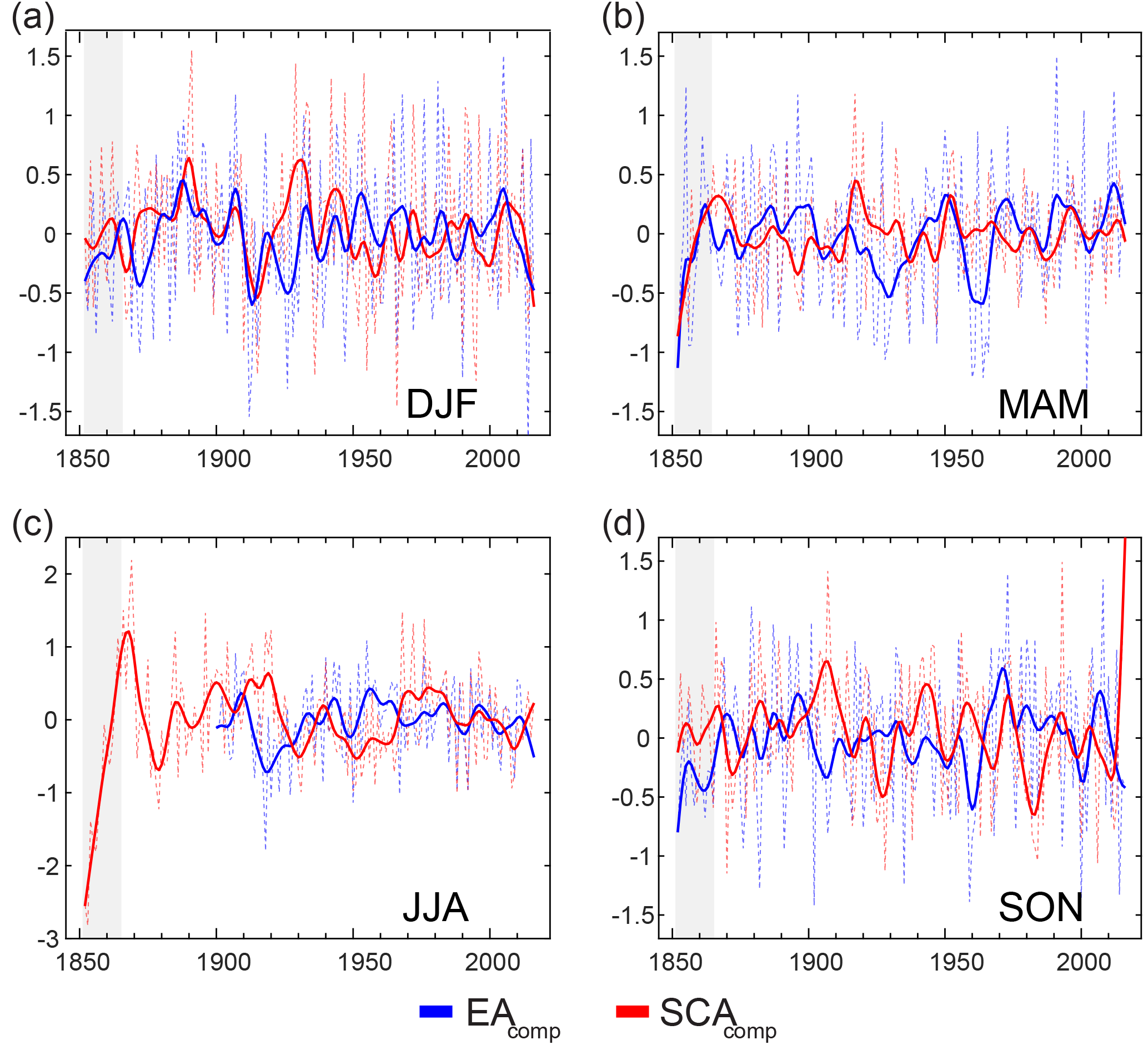ESSD - Reconciling North Atlantic climate modes: revised