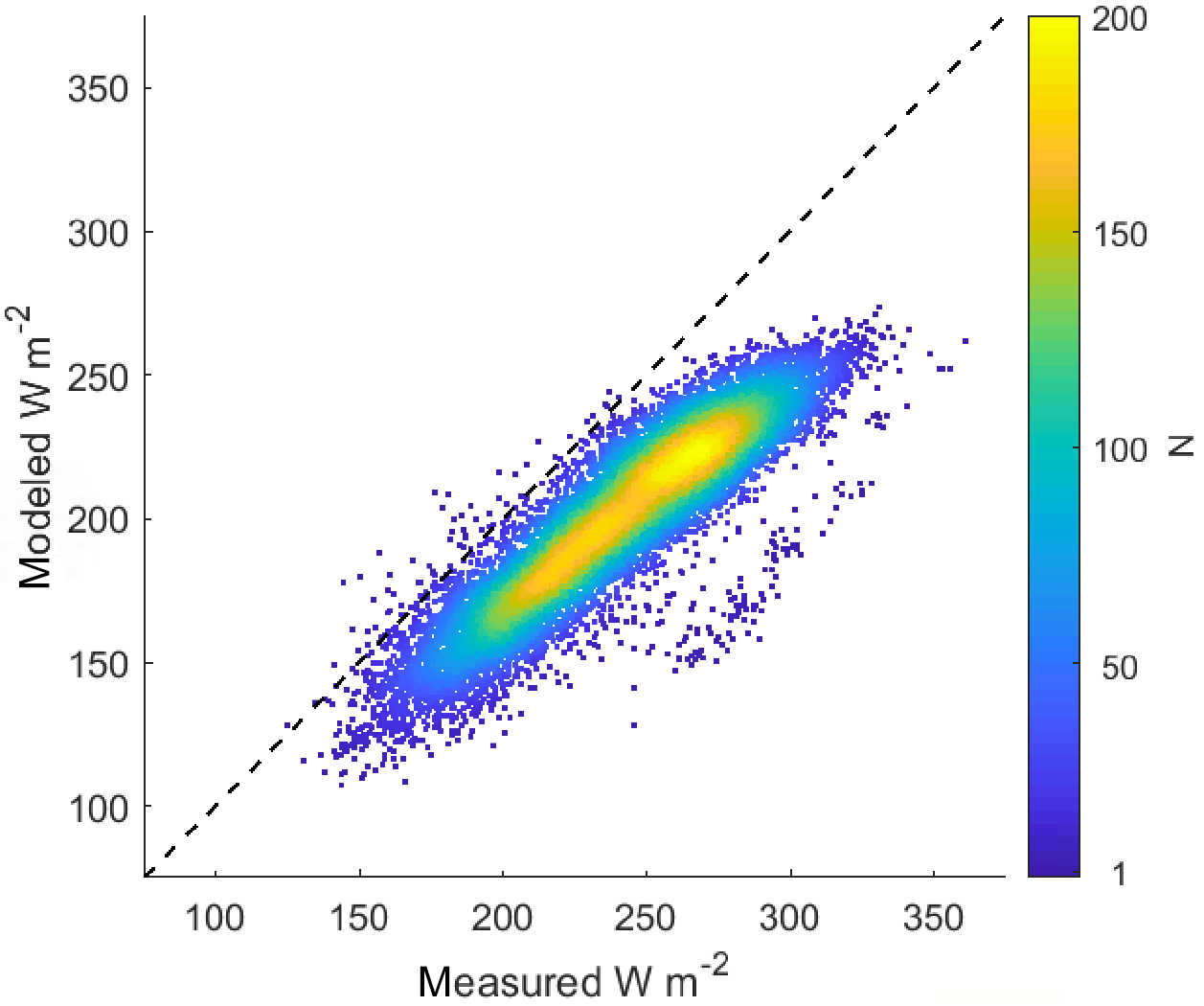 ESSD - Hourly mass and snow energy balance measurements from