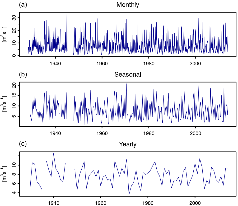 ESSD - The Global Streamflow Indices and Metadata Archive