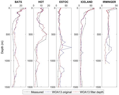 https://www.earth-syst-sci-data.net/11/1109/2019/essd-11-1109-2019-f12