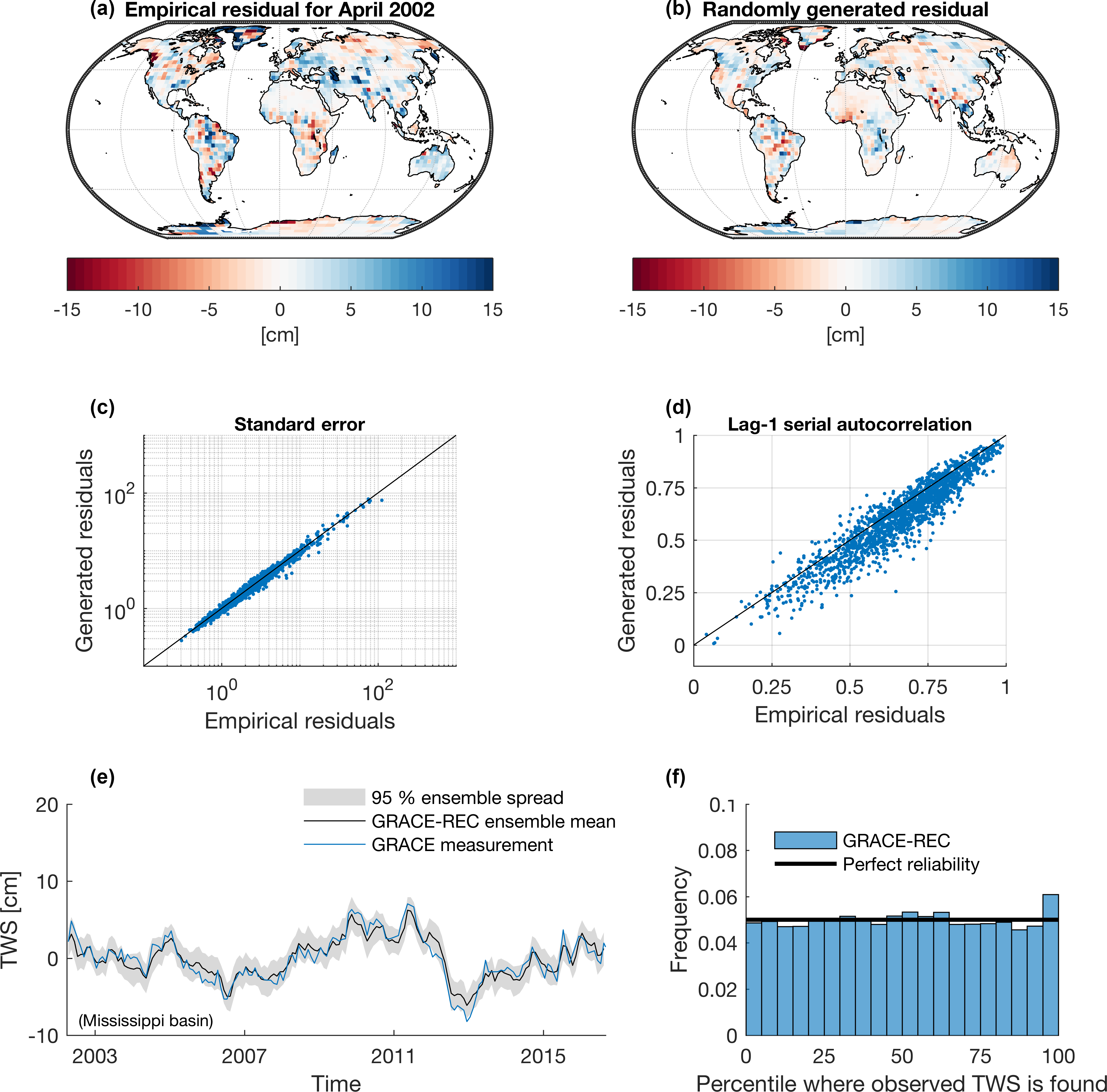 ESSD - GRACE-REC: a reconstruction of climate-driven water storage