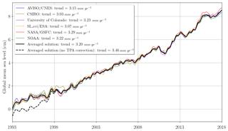 https://www.earth-syst-sci-data.net/11/1189/2019/essd-11-1189-2019-f01