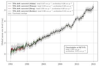 https://www.earth-syst-sci-data.net/11/1189/2019/essd-11-1189-2019-f04