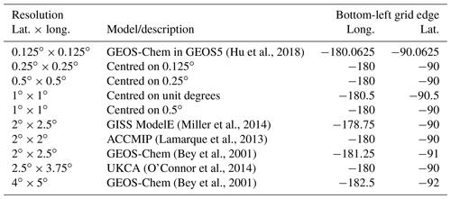 ESSD - A machine-learning-based global sea-surface iodide