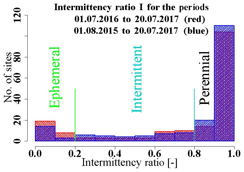 ESSD - Monitoring ephemeral, intermittent and perennial