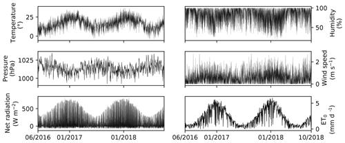 https://www.earth-syst-sci-data.net/11/1501/2019/essd-11-1501-2019-f03