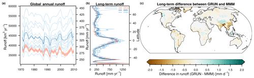 https://www.earth-syst-sci-data.net/11/1655/2019/essd-11-1655-2019-f08