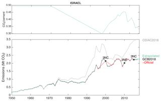 https://www.earth-syst-sci-data.net/11/1675/2019/essd-11-1675-2019-f30