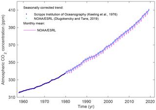 https://www.earth-syst-sci-data.net/11/1783/2019/essd-11-1783-2019-f01