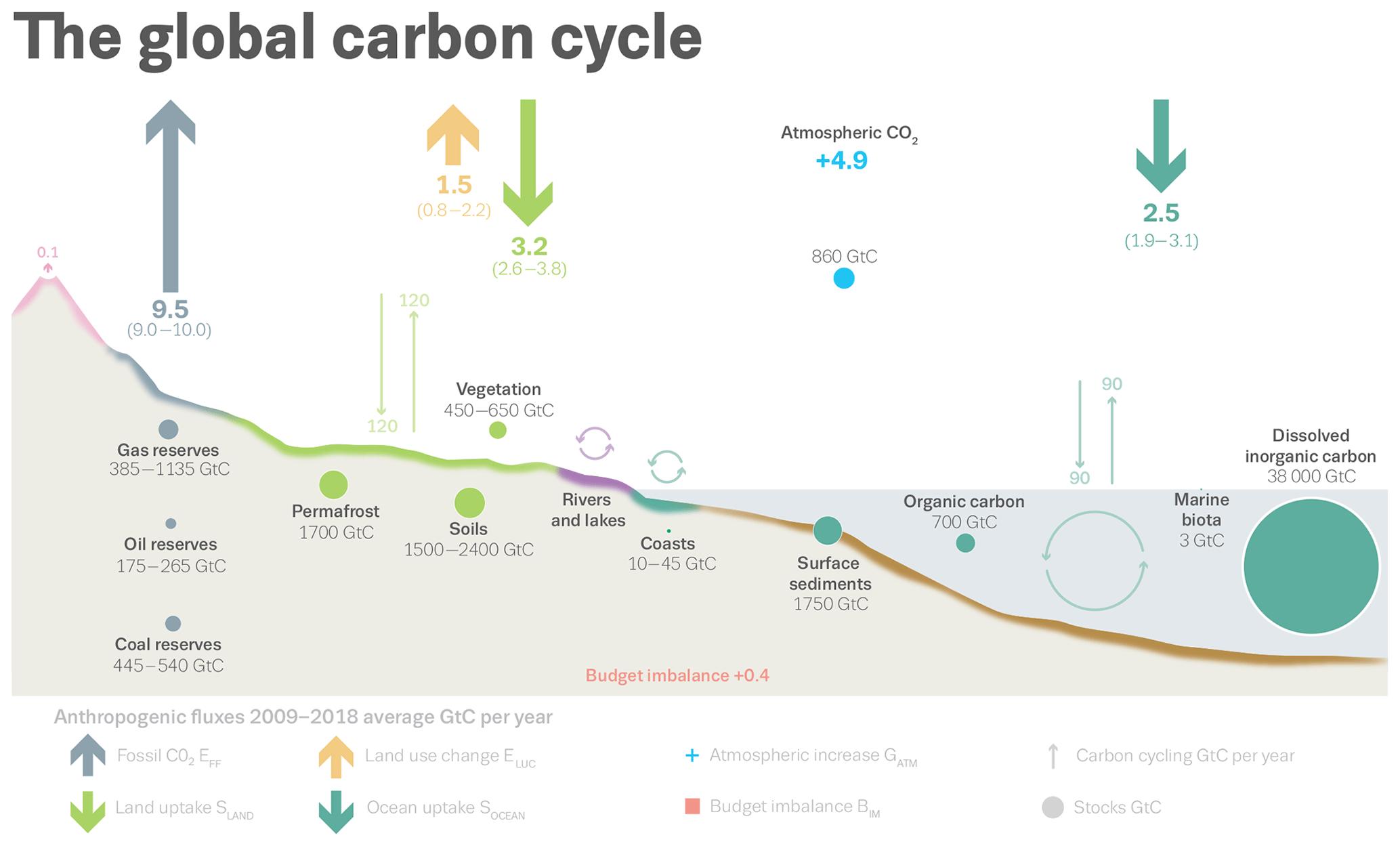 Essd Global Carbon Budget 2019