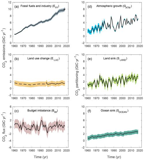 https://www.earth-syst-sci-data.net/11/1783/2019/essd-11-1783-2019-f04