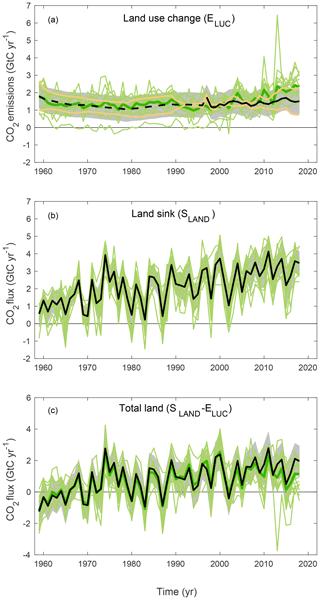 https://www.earth-syst-sci-data.net/11/1783/2019/essd-11-1783-2019-f06