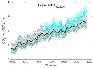 https://www.earth-syst-sci-data.net/11/1783/2019/essd-11-1783-2019-f07