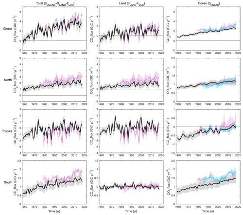 https://www.earth-syst-sci-data.net/11/1783/2019/essd-11-1783-2019-f08