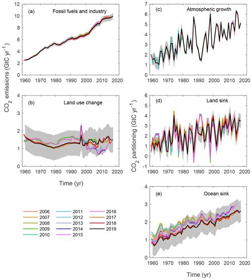 https://www.earth-syst-sci-data.net/11/1783/2019/essd-11-1783-2019-f13