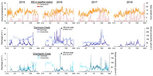 https://www.earth-syst-sci-data.net/11/1957/2019/essd-11-1957-2019-f08