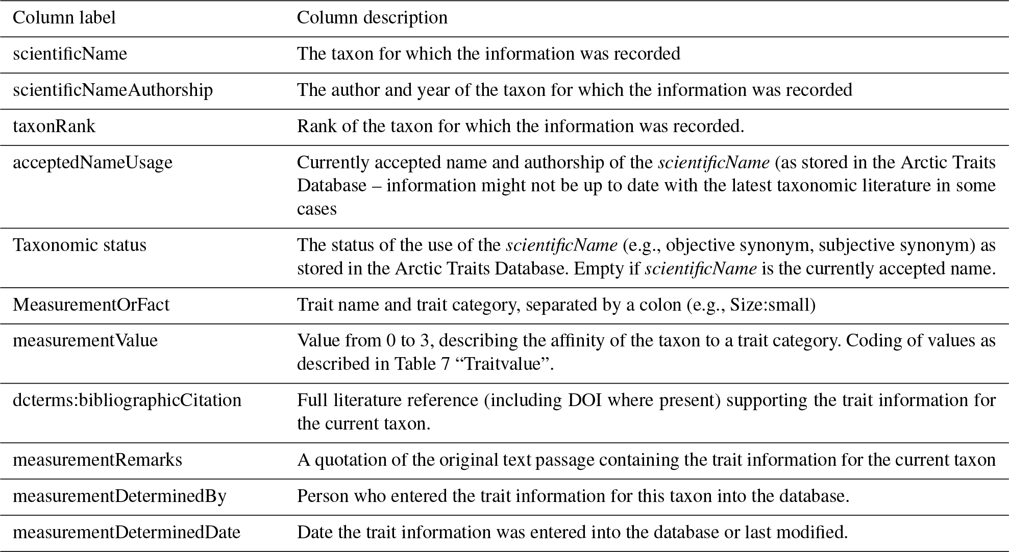 ESSD - The Arctic Traits Database – a repository of Arctic