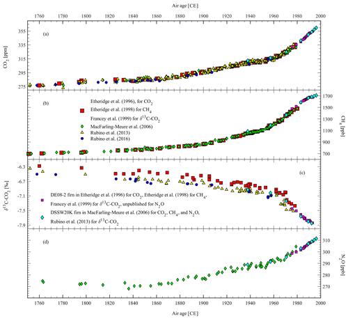 https://www.earth-syst-sci-data.net/11/473/2019/essd-11-473-2019-f03