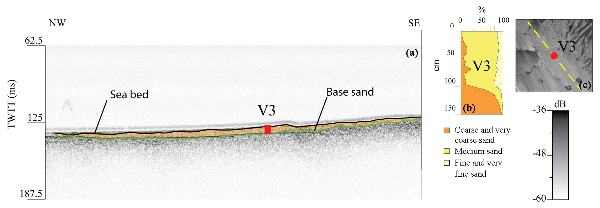 ESSD - Data set of submerged sand deposits organised in an