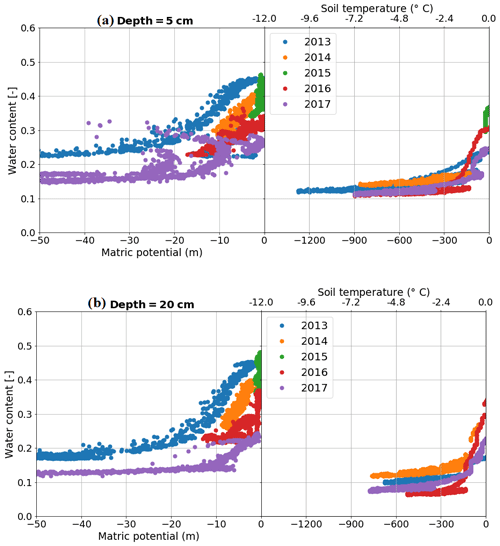 https://www.earth-syst-sci-data.net/11/553/2019/essd-11-553-2019-f07