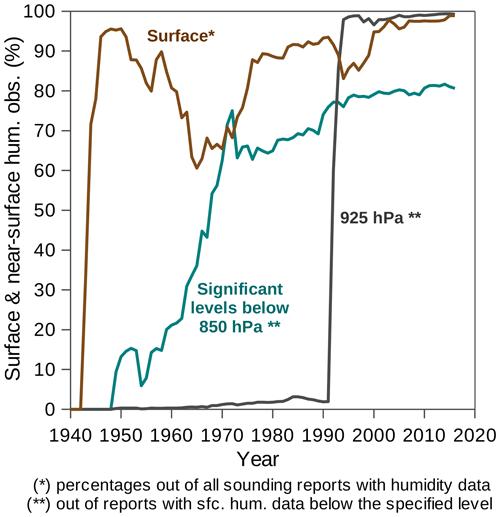 https://www.earth-syst-sci-data.net/11/603/2019/essd-11-603-2019-f02