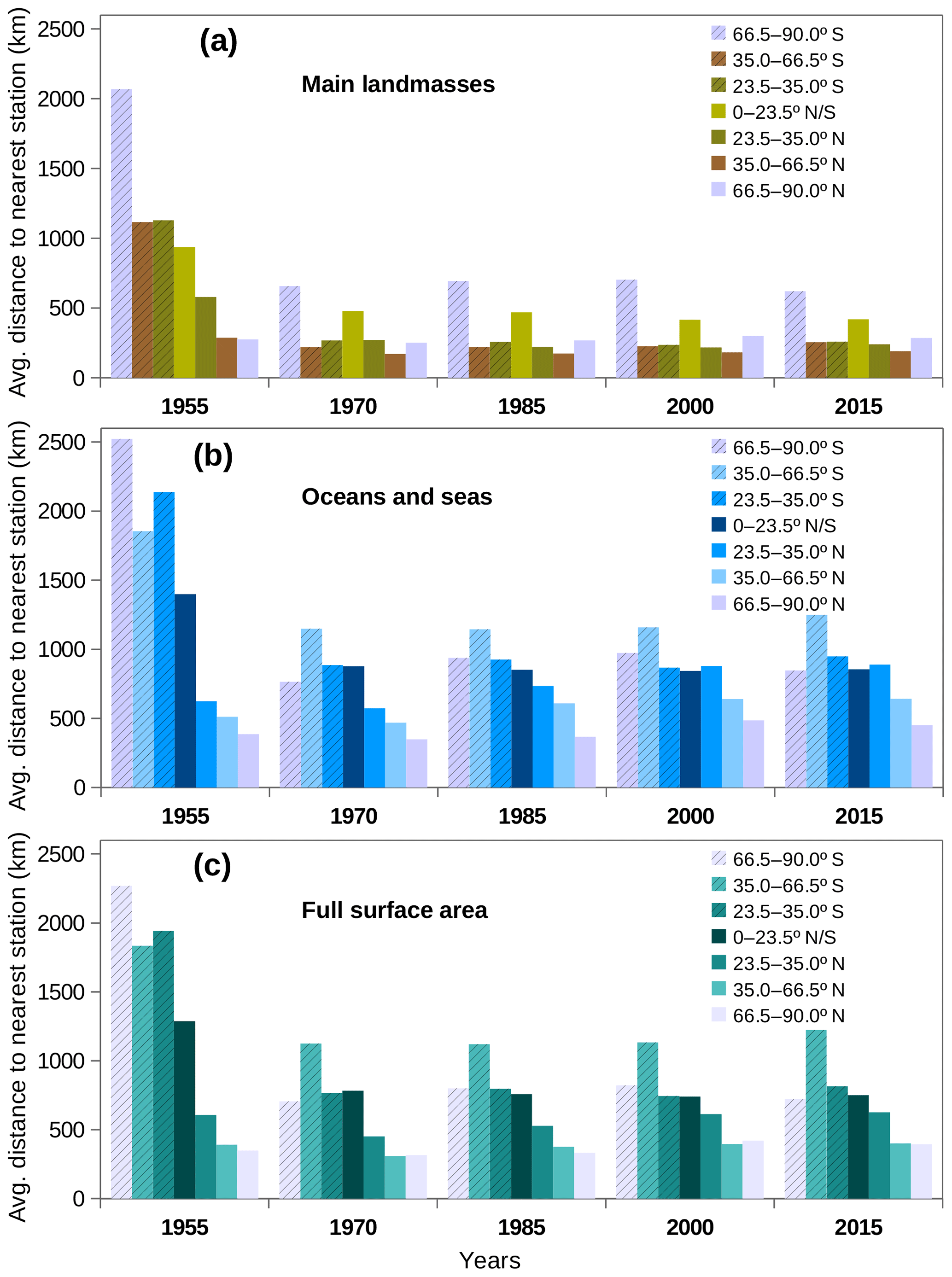 ESSD - Completeness of radiosonde humidity observations based on the