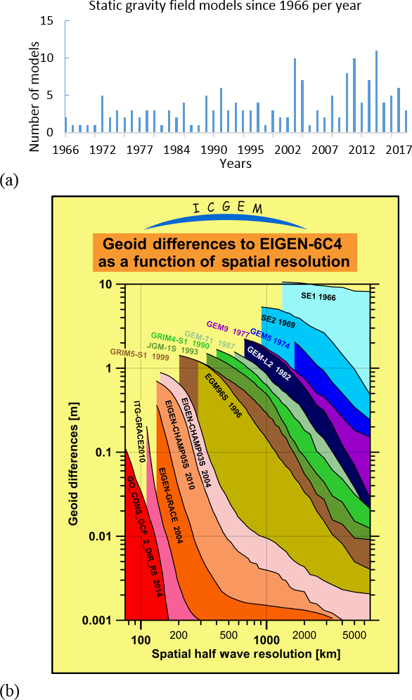 ESSD - ICGEM – 15 years of successful collection and