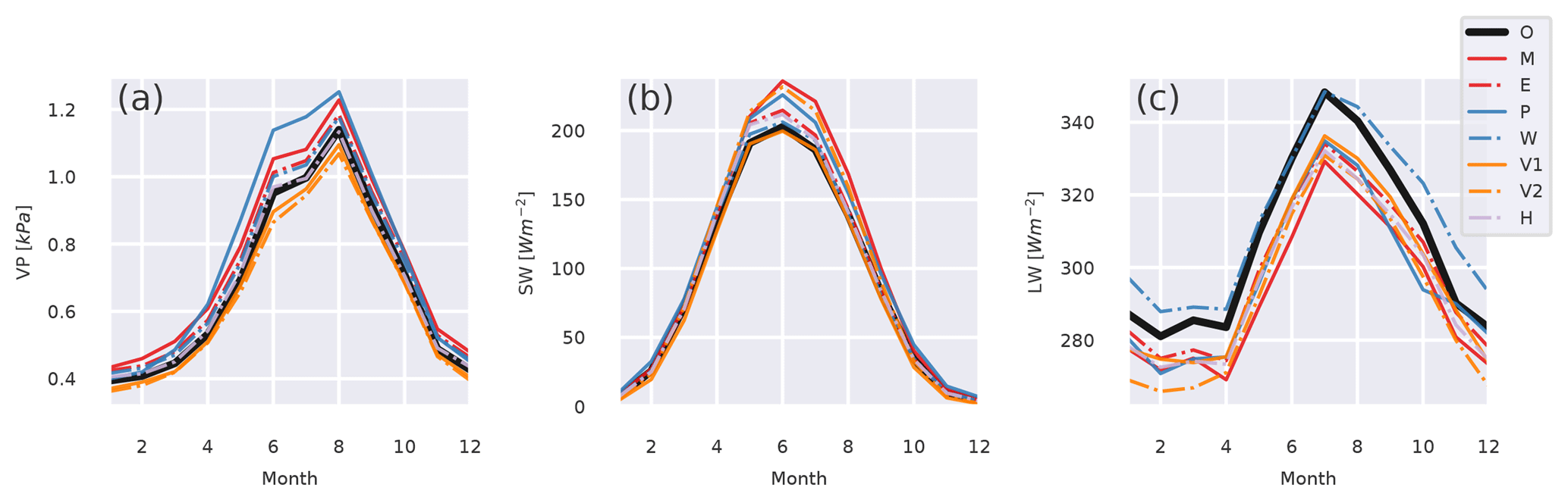 ESSD - Merits of novel high-resolution estimates and existing long
