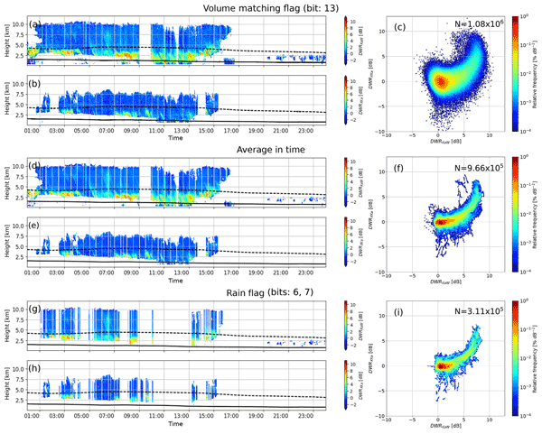 TC - Relations - Cloud and precipitation properties from