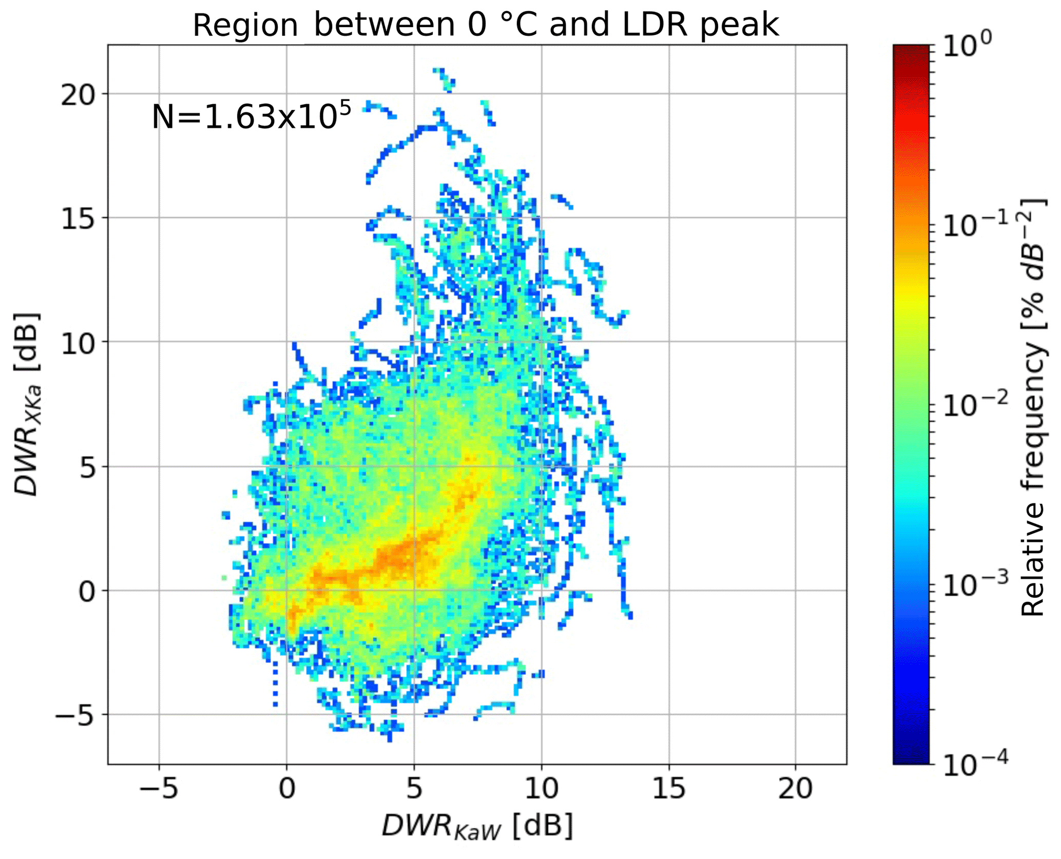 ESSD - The TRIple-frequency and Polarimetric radar Experiment for