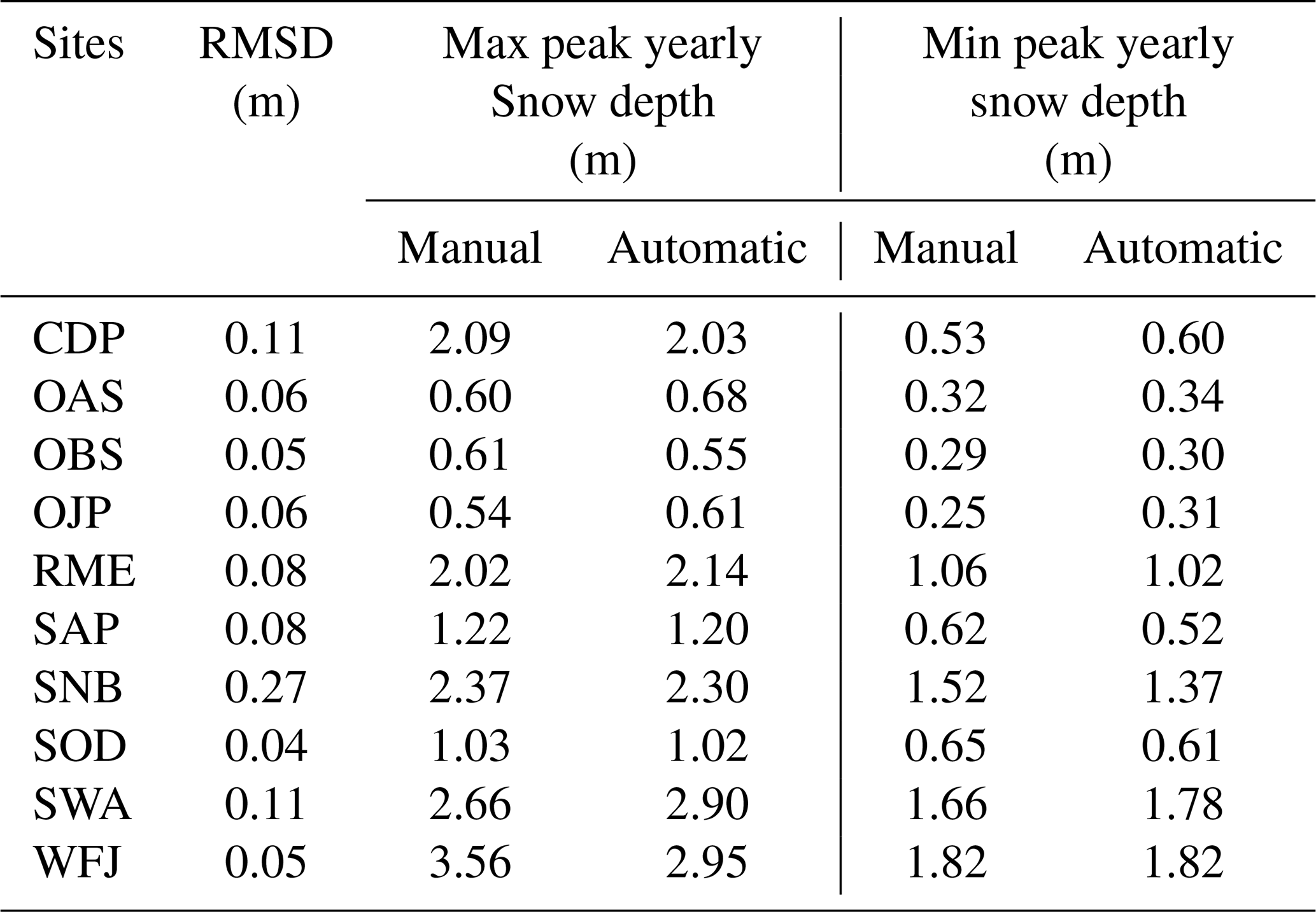 ESSD - Meteorological and evaluation datasets for snow