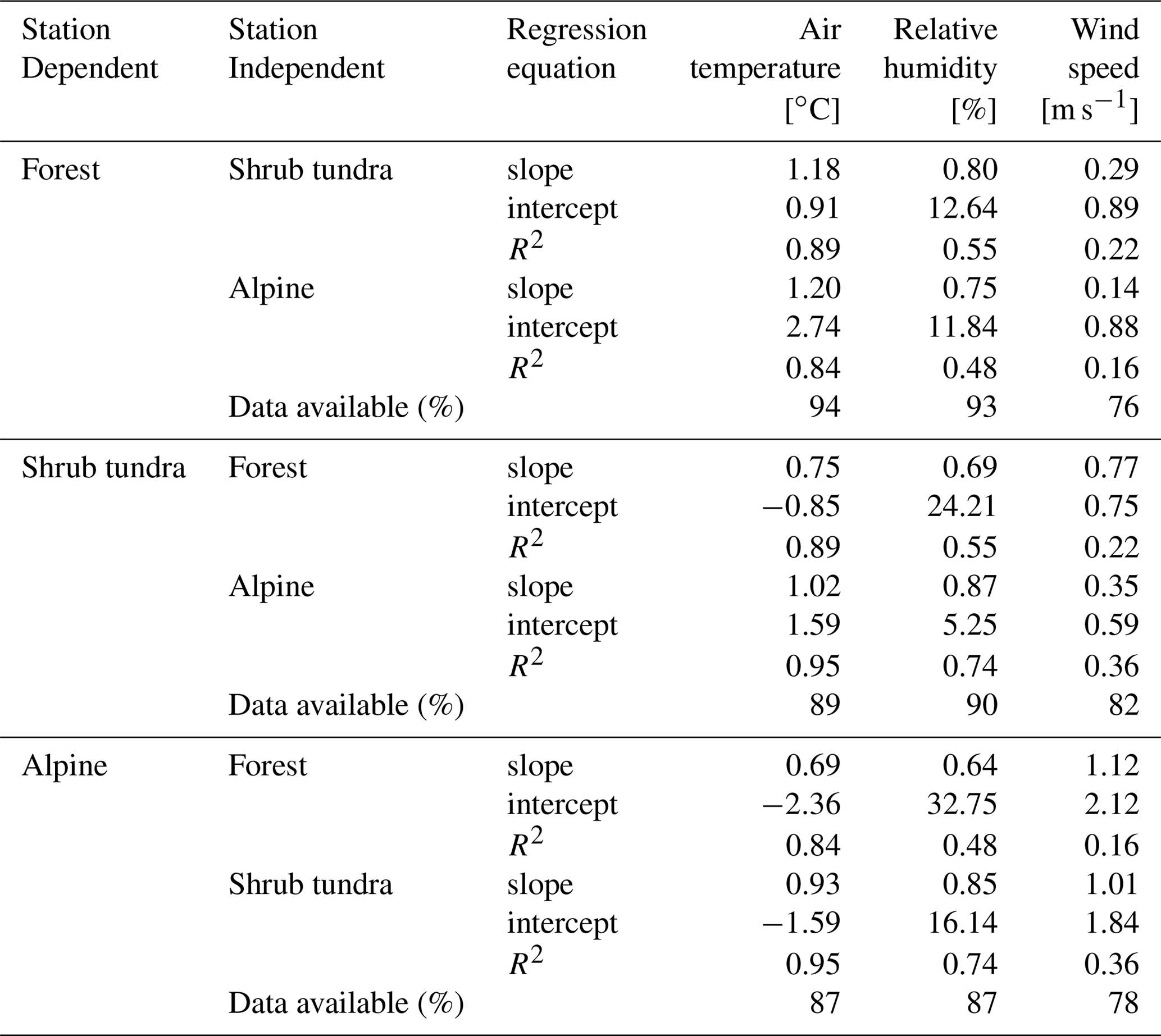 ESSD - A long-term hydrometeorological dataset (1993–2014