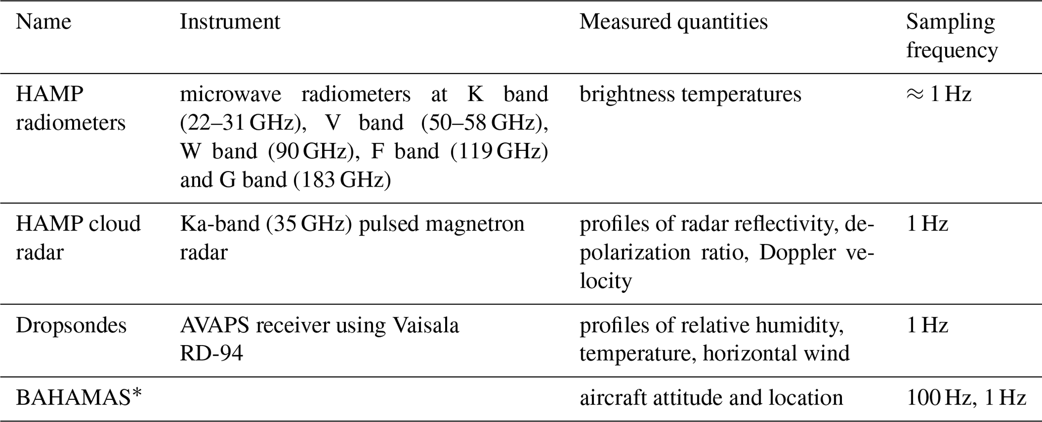 ESSD - A unified data set of airborne cloud remote sensing