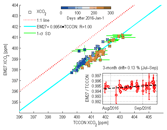 ESSD - Satellite and ground-based measurements of XCO2 in a remote