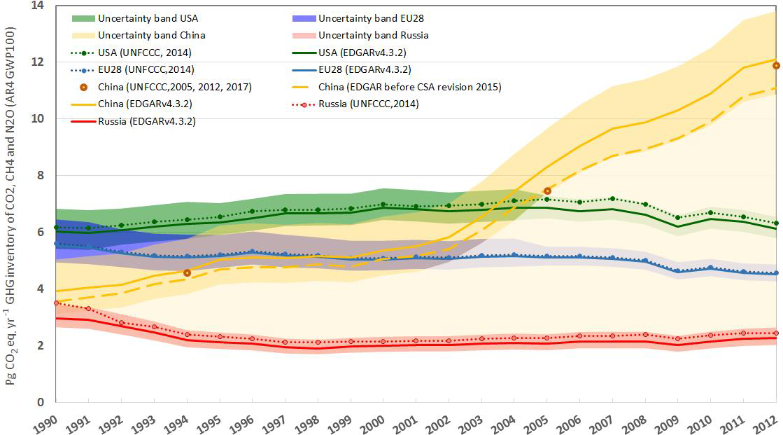 ESSD - EDGAR v4 3 2 Global Atlas of the three major greenhouse gas