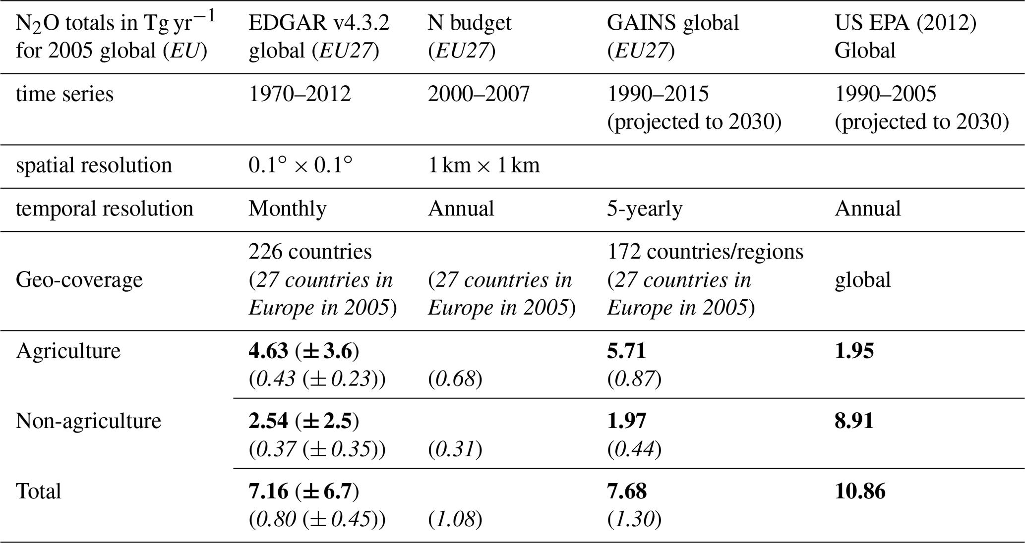 ESSD - EDGAR v4 3 2 Global Atlas of the three major
